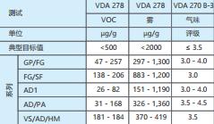 表 6:KRAIBURG TPE 黑色和自然色全硬度范围 (50 到 80 ShA)内饰产品组合的全球排放和气味 范围(由德国 imat-uve 测试)