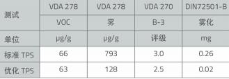 表8 KRAIBURG TPE的标准TPS和优化TPS对比表