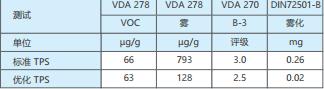 表 9:标准 TPS 类型和 KRAIBURG TPE 优化 TPS 类型的对比