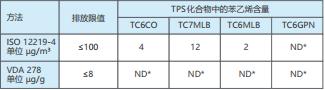 表 2:TPS 化合物的苯乙烯含量符合 ISO 12219-4 和 VDA 278 标 准,限值来自 DBL 5430 (2017-12) *ND:无法检测,低于检测限值