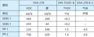 表 3:按照 VDA 278、DIN 75201-B 和 VDA 270 B-3 对原料颗粒测 得的排放值