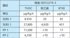 表 1:各种原材料颗粒按照 ISO 12219-3 所测得的 排放值