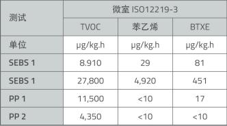 表1 根据ISO 12219-3测得不同原料的微室排放值