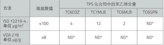 表2 根据ISO 12219-3和VDA 278分别测得TPS化合物中的苯乙烯含量,限值来源DBL 5430 (2017-12) 注:ND*代表不可检测,即低于检测值