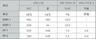 表3 根据VDA 278、VDA 270和DIN 75201-B分别测得原料的颗粒排放值
