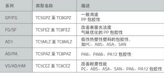 表5 KRAIBURG TPE的内饰产品组合概览