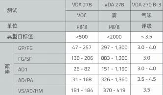 表6 整体硬度范围在50ShA到80ShA之间,KRAIBURG TPE黑色和自然色内饰组合的全球排放和气味值(由imat-uve德国测试)