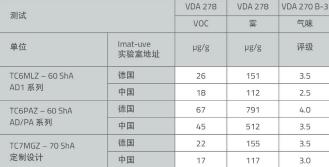表7 不同实验室测得马来西亚产KRAIBURG TPE的测试结果概述