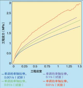 图1、山都平的拉伸试验数据;在150%的工程应变下,材料的硬度为60%