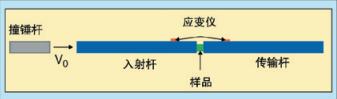 图4、分离式霍普金森压杆(SHPB)原理图