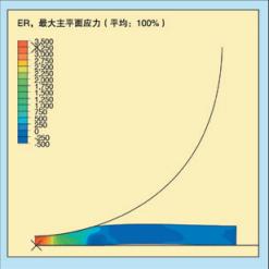 图5、橡胶材料球冲击试验的有限元模拟仿真;等高线显示样品的有效应变率,达到3,500应变/秒
